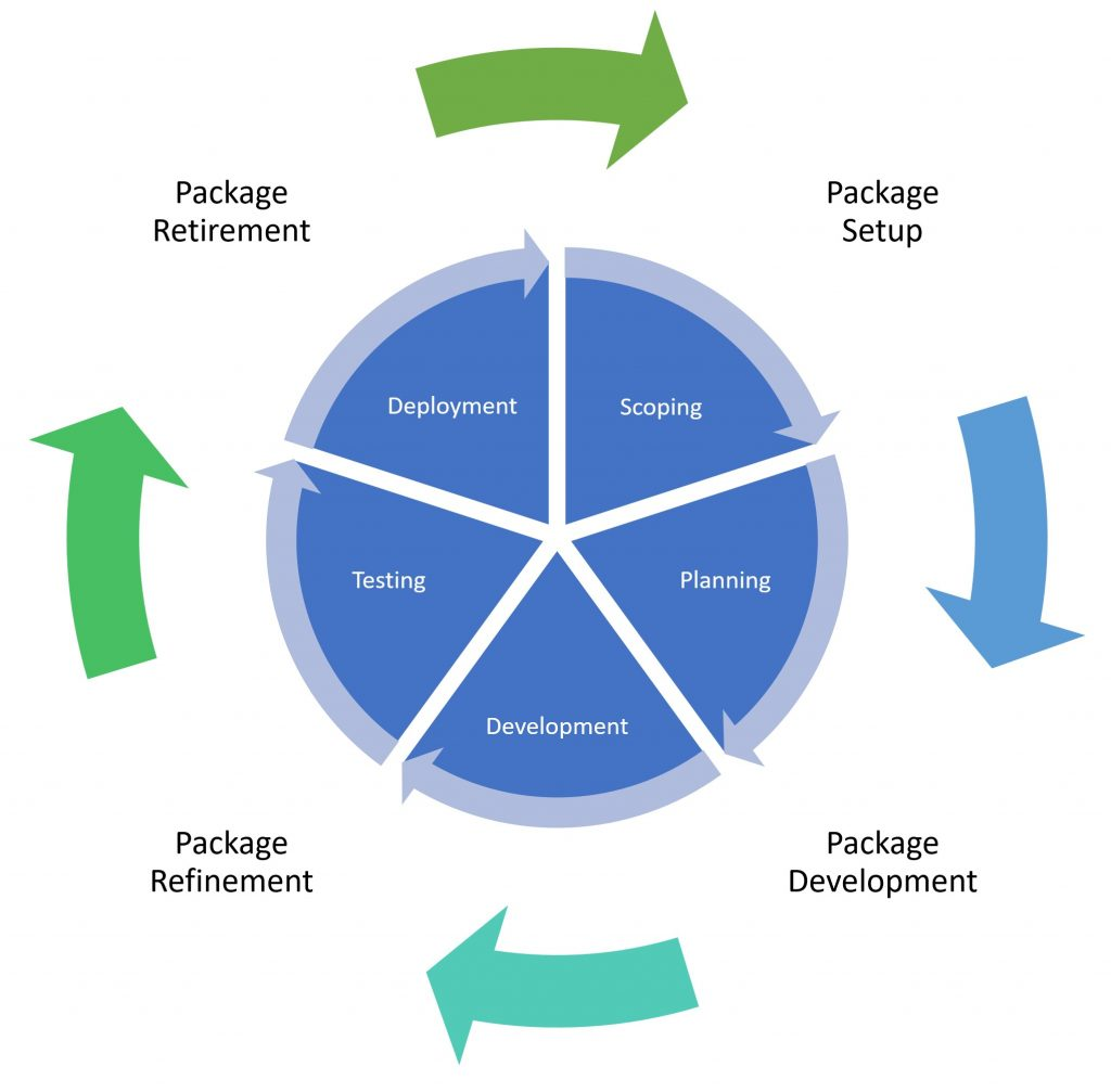 Ineinander greifendes Package Lifecycle Management und Package Version Lifecycle Management.