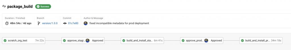 Kompletter CircleCI Workflow mit Approvals von Scratch Org Tests bis Production Install.
